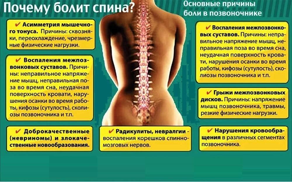 Боль в пояснице: причины, признаки, симптомы, лечение
