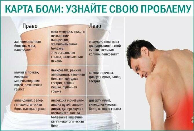 Поясница болит после физической нагрузки лечение